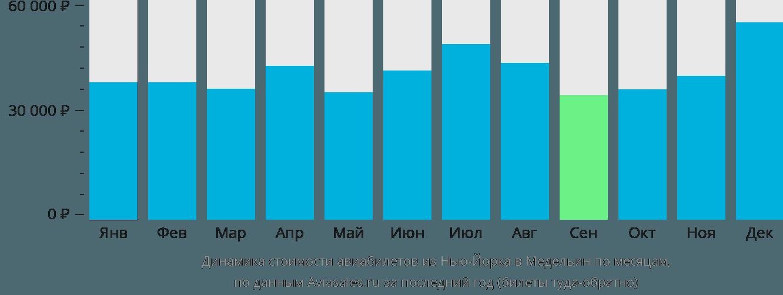 Динамика стоимости авиабилетов из Нью-Йорка в Медельин по месяцам