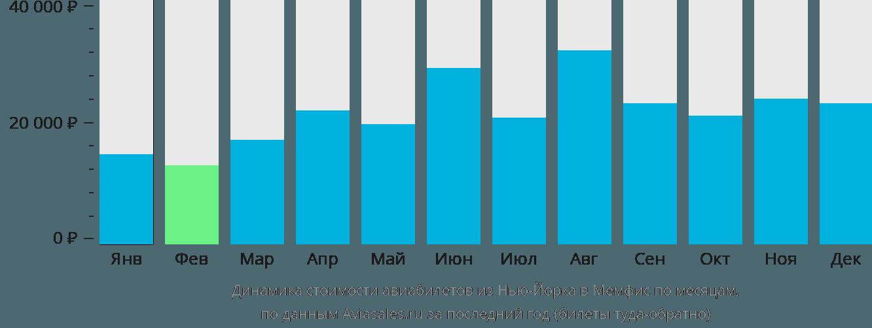 Динамика стоимости авиабилетов из Нью-Йорка в Мемфис по месяцам