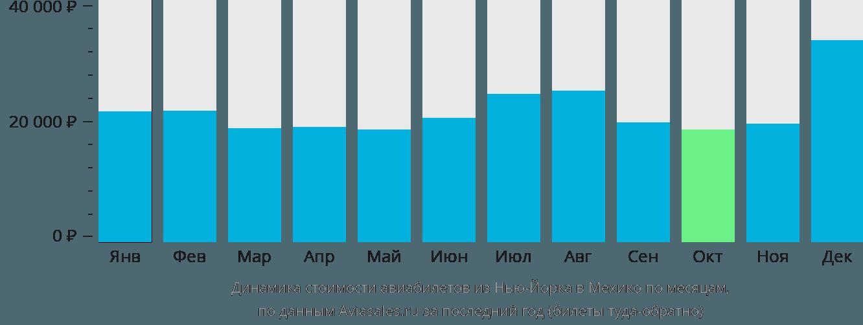 Динамика стоимости авиабилетов из Нью-Йорка в Мехико по месяцам
