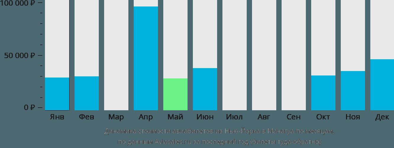 Динамика стоимости авиабилетов из Нью-Йорка в Манагуа по месяцам