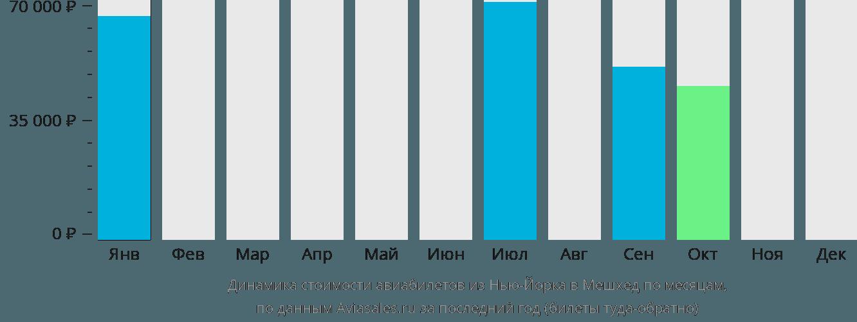 Динамика стоимости авиабилетов из Нью-Йорка в Мешхед по месяцам
