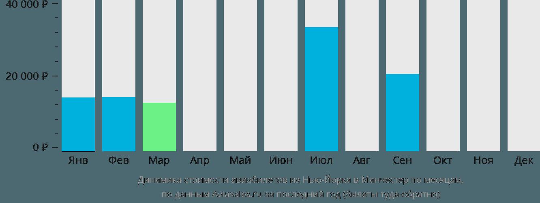 Динамика стоимости авиабилетов из Нью-Йорка в Манчестер по месяцам