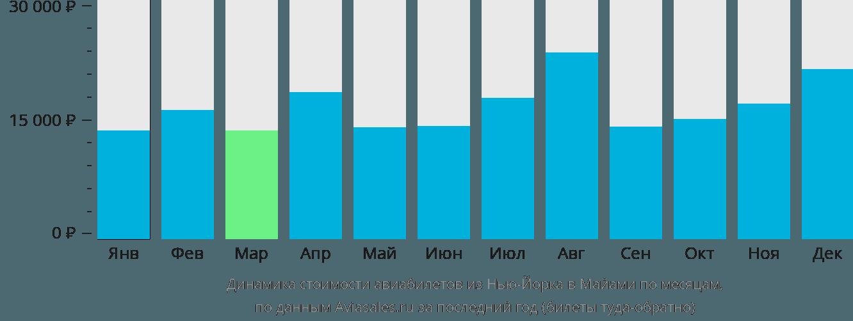 Динамика стоимости авиабилетов из Нью-Йорка в Майами по месяцам