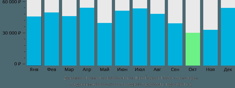 Динамика стоимости авиабилетов из Нью-Йорка в Милан по месяцам
