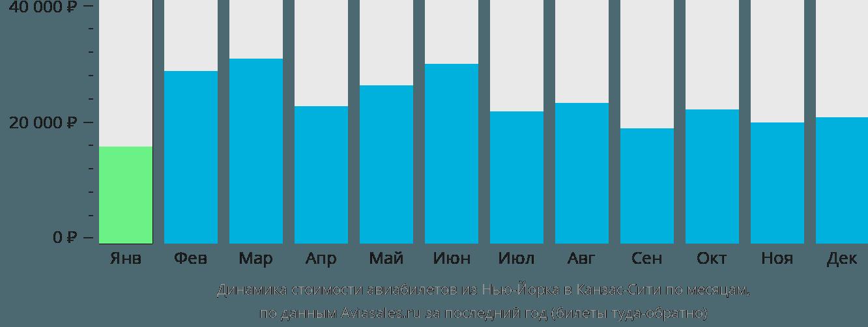 Динамика стоимости авиабилетов из Нью-Йорка в Канзас-Сити по месяцам