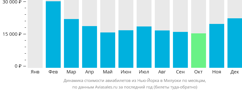Динамика стоимости авиабилетов из Нью-Йорка в Милуоки по месяцам
