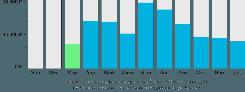 Динамика стоимости авиабилетов из Нью-Йорка на Мальту по месяцам