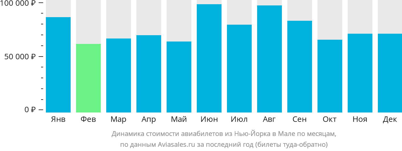 Динамика стоимости авиабилетов из Нью-Йорка в Мале по месяцам