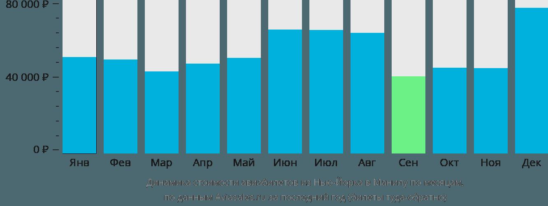 Динамика стоимости авиабилетов из Нью-Йорка в Манилу по месяцам