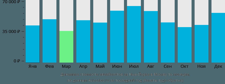 Динамика стоимости авиабилетов из Нью-Йорка в Москву по месяцам