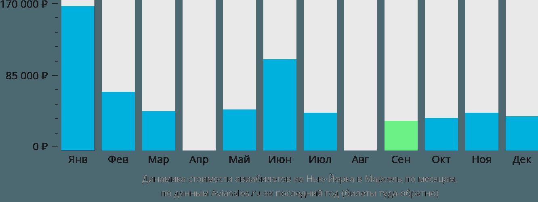 Динамика стоимости авиабилетов из Нью-Йорка в Марсель по месяцам