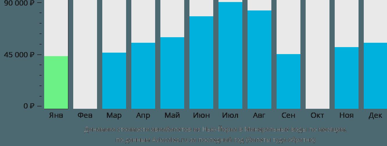 Динамика стоимости авиабилетов из Нью-Йорка в Минеральные воды по месяцам