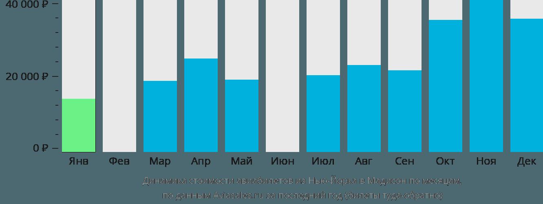 Динамика стоимости авиабилетов из Нью-Йорка в Мадисон по месяцам