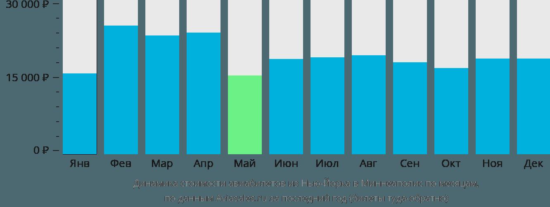 Динамика стоимости авиабилетов из Нью-Йорка в Миннеаполис по месяцам