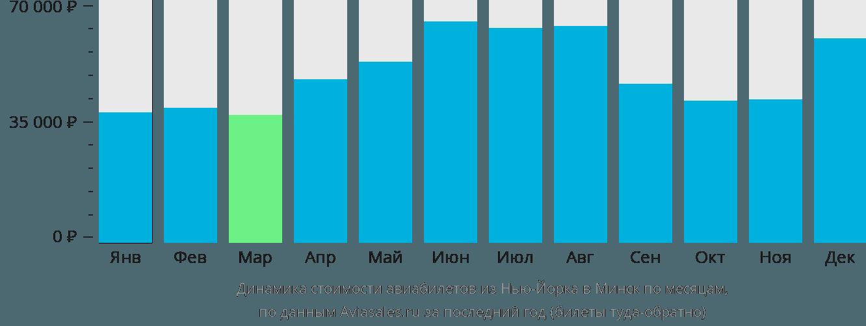 Динамика стоимости авиабилетов из Нью-Йорка в Минск по месяцам