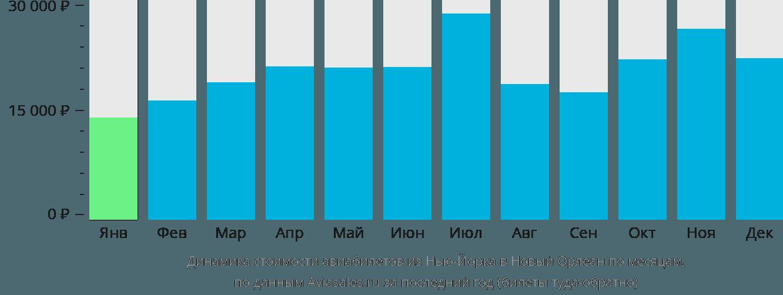 Динамика стоимости авиабилетов из Нью-Йорка в Новый Орлеан по месяцам