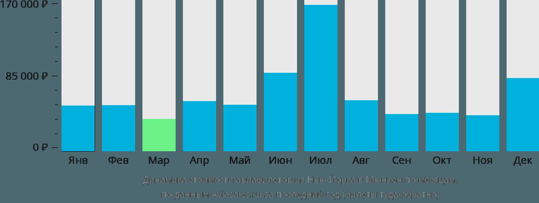 Динамика стоимости авиабилетов из Нью-Йорка в Мюнхен по месяцам