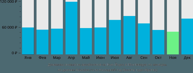 Динамика стоимости авиабилетов из Нью-Йорка в Монтевидео по месяцам