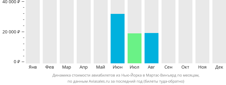 Динамика стоимости авиабилетов из Нью-Йорка в Мартас-Винъярд по месяцам