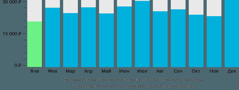 Динамика стоимости авиабилетов из Нью-Йорка в Мексику по месяцам