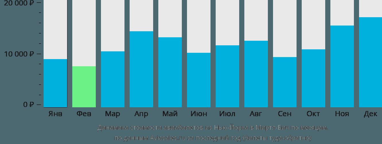Динамика стоимости авиабилетов из Нью-Йорка в Миртл-Бич по месяцам