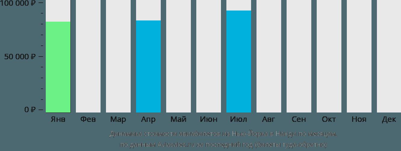 Динамика стоимости авиабилетов из Нью-Йорка в Нанди по месяцам