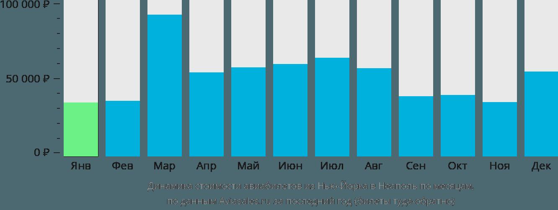 Динамика стоимости авиабилетов из Нью-Йорка в Неаполь по месяцам