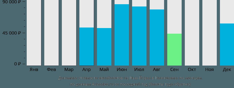 Динамика стоимости авиабилетов из Нью-Йорка в Нижнекамск по месяцам