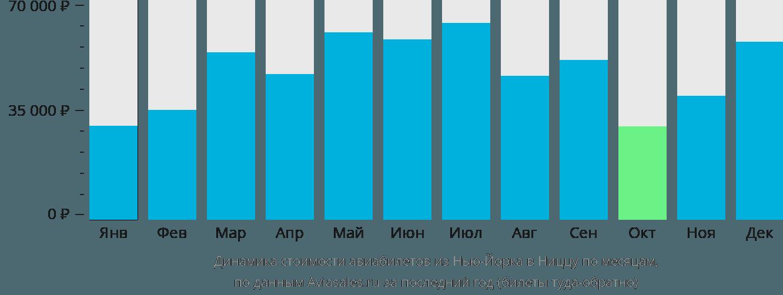 Динамика стоимости авиабилетов из Нью-Йорка в Ниццу по месяцам