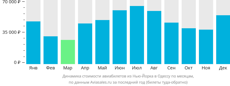 Динамика стоимости авиабилетов из Нью-Йорка в Одессу по месяцам