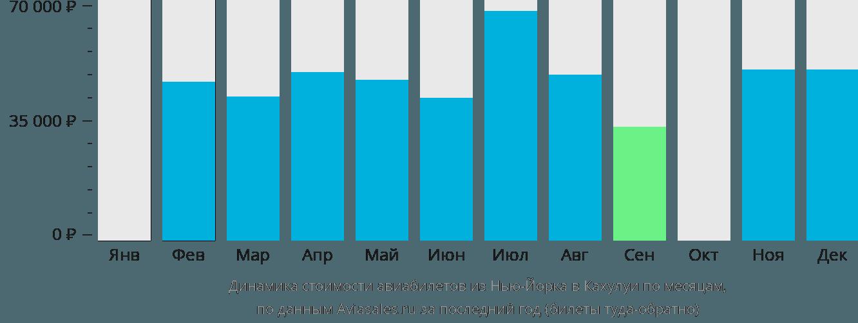 Динамика стоимости авиабилетов из Нью-Йорка в Кахулуи по месяцам