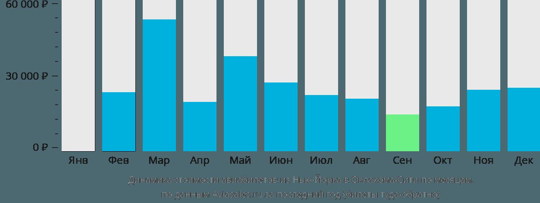 Динамика стоимости авиабилетов из Нью-Йорка в Оклахома-Сити по месяцам