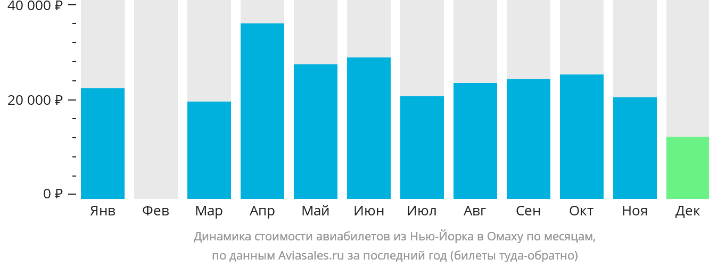 Динамика стоимости авиабилетов из Нью-Йорка в Омаху по месяцам