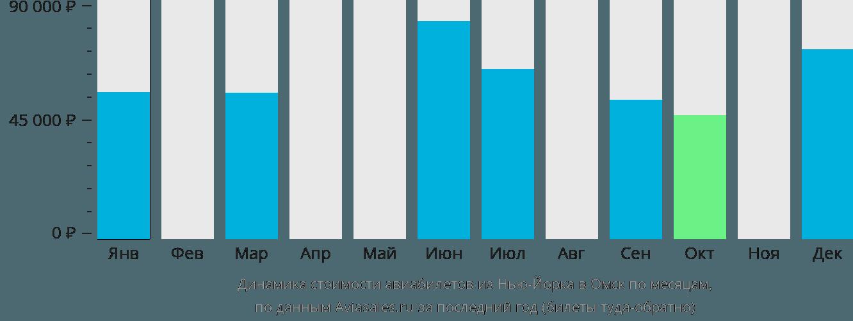 Динамика стоимости авиабилетов из Нью-Йорка в Омск по месяцам