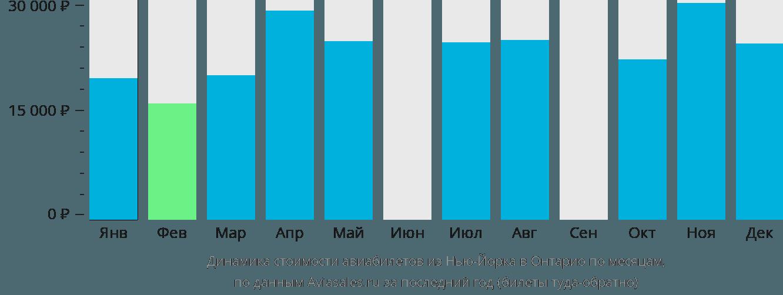 Динамика стоимости авиабилетов из Нью-Йорка в Онтарио по месяцам