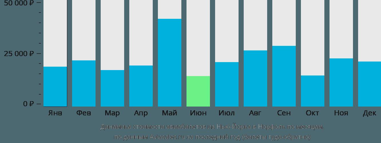 Динамика стоимости авиабилетов из Нью-Йорка в Норфолк по месяцам