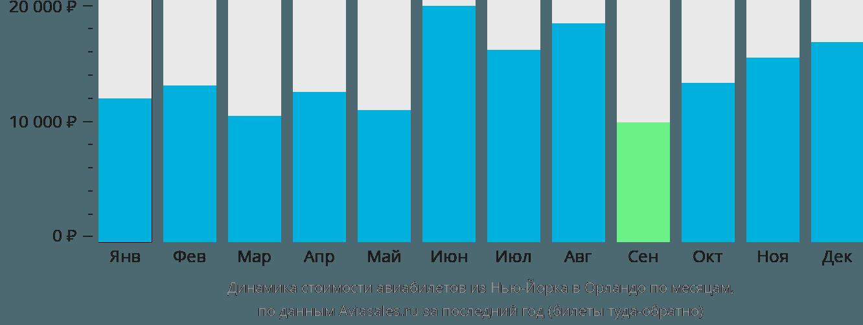Динамика стоимости авиабилетов из Нью-Йорка в Орландо по месяцам