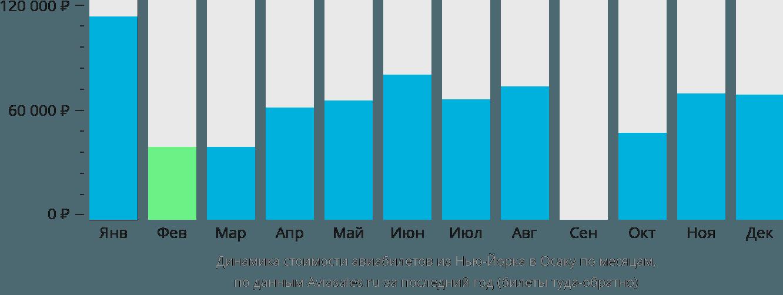 Динамика стоимости авиабилетов из Нью-Йорка в Осаку по месяцам