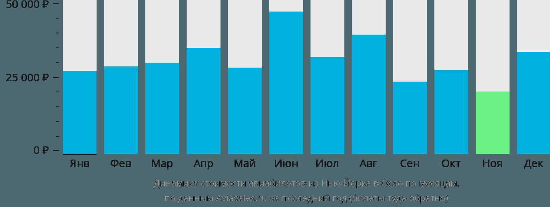 Динамика стоимости авиабилетов из Нью-Йорка в Осло по месяцам