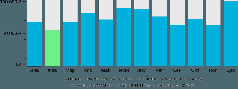 Динамика стоимости авиабилетов из Нью-Йорка в Уагадугу по месяцам