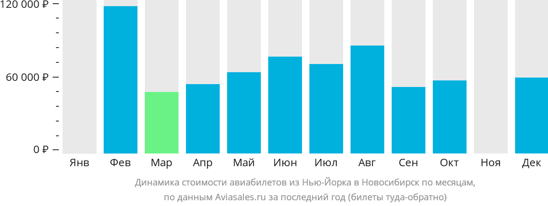 Динамика стоимости авиабилетов из Нью-Йорка в Новосибирск по месяцам