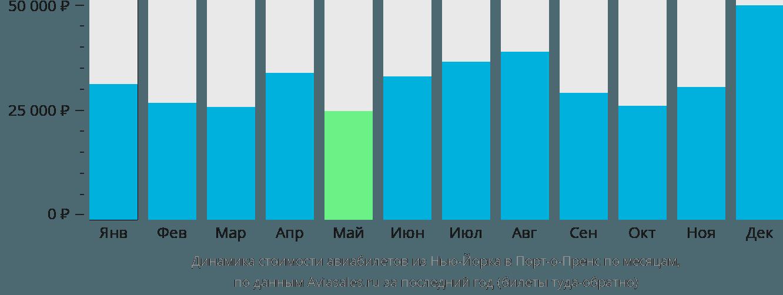 Динамика стоимости авиабилетов из Нью-Йорка в Порт-о-Пренс по месяцам