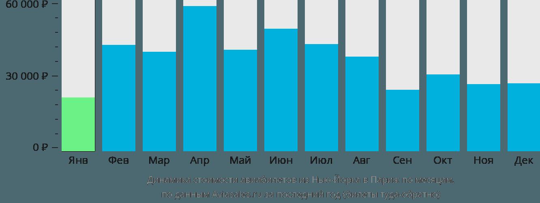 Динамика стоимости авиабилетов из Нью-Йорка в Париж по месяцам