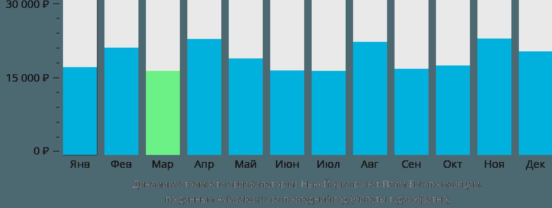Динамика стоимости авиабилетов из Нью-Йорка в Уэст-Палм-Бич по месяцам