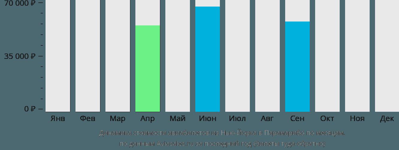 Динамика стоимости авиабилетов из Нью-Йорка в Парамарибо по месяцам