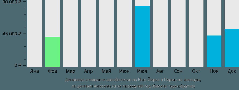 Динамика стоимости авиабилетов из Нью-Йорка в Пермь по месяцам