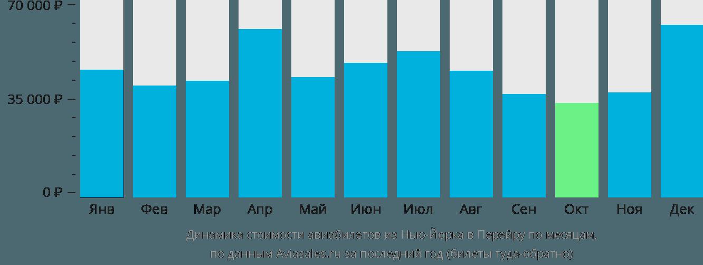 Динамика стоимости авиабилетов из Нью-Йорка в Перейру по месяцам