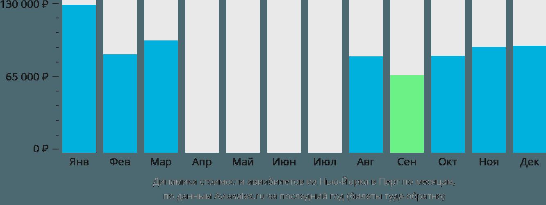 Динамика стоимости авиабилетов из Нью-Йорка в Перт по месяцам
