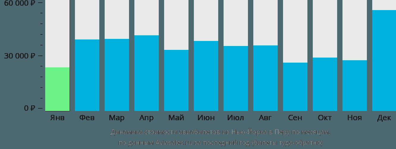 Динамика стоимости авиабилетов из Нью-Йорка в Перу по месяцам