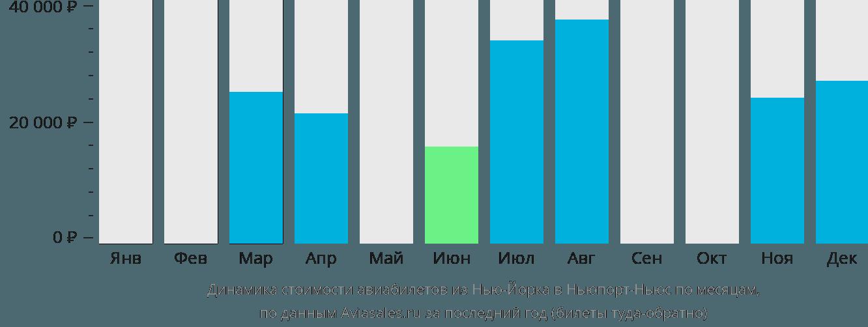 Динамика стоимости авиабилетов из Нью-Йорка в Ньюпорт-Ньюс по месяцам